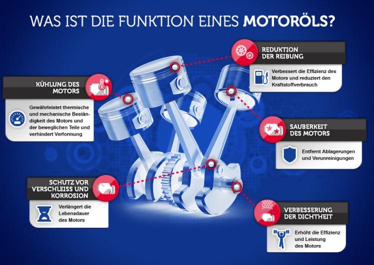 Was ist die Funktion eines Motoröls?